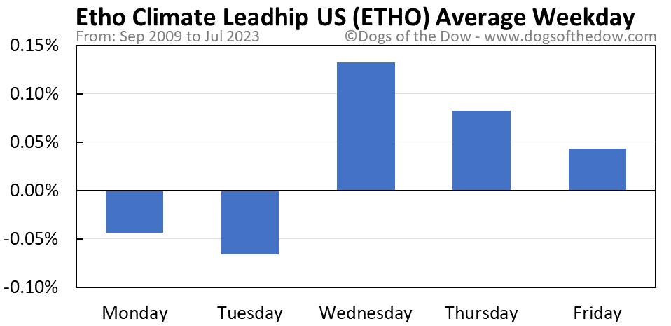 ETHO average weekday chart