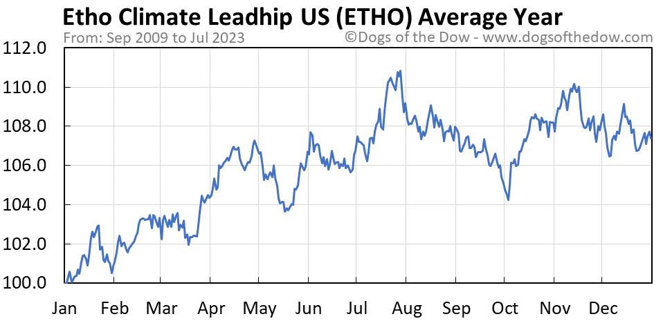 ETHO average year chart