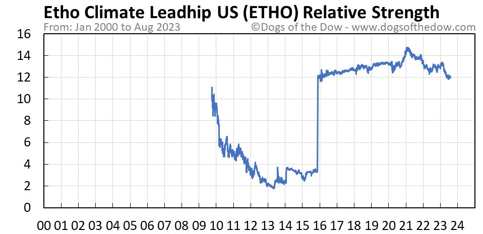 ETHO relative strength chart
