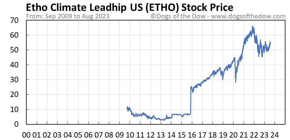 ETHO stock price chart