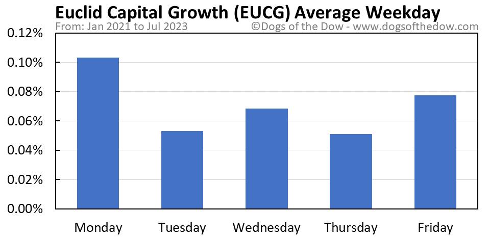 EUCG average weekday chart