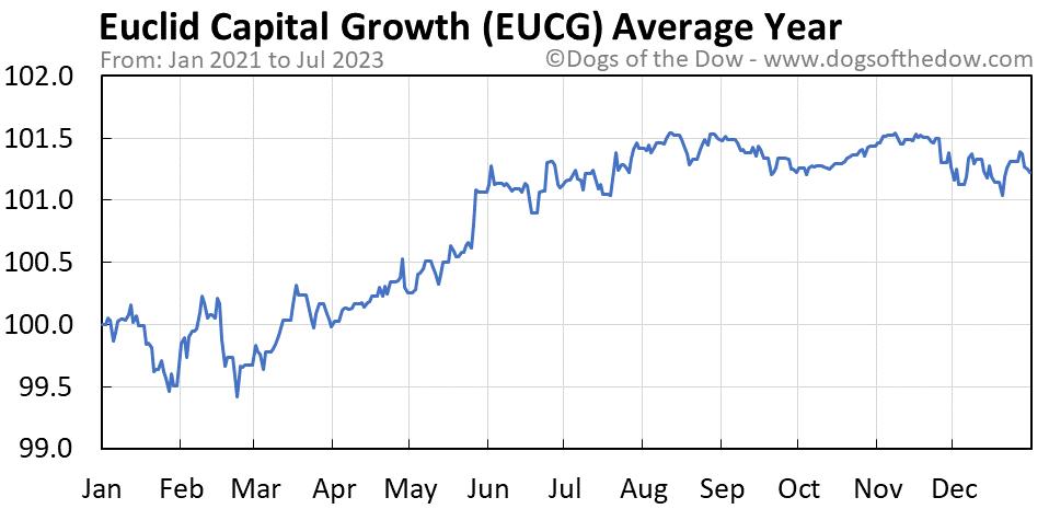 EUCG average year chart