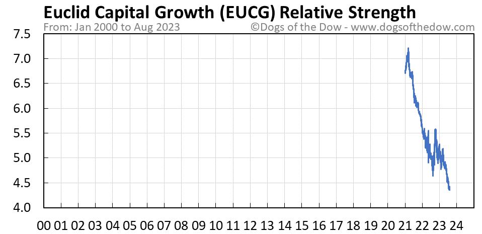 EUCG relative strength chart