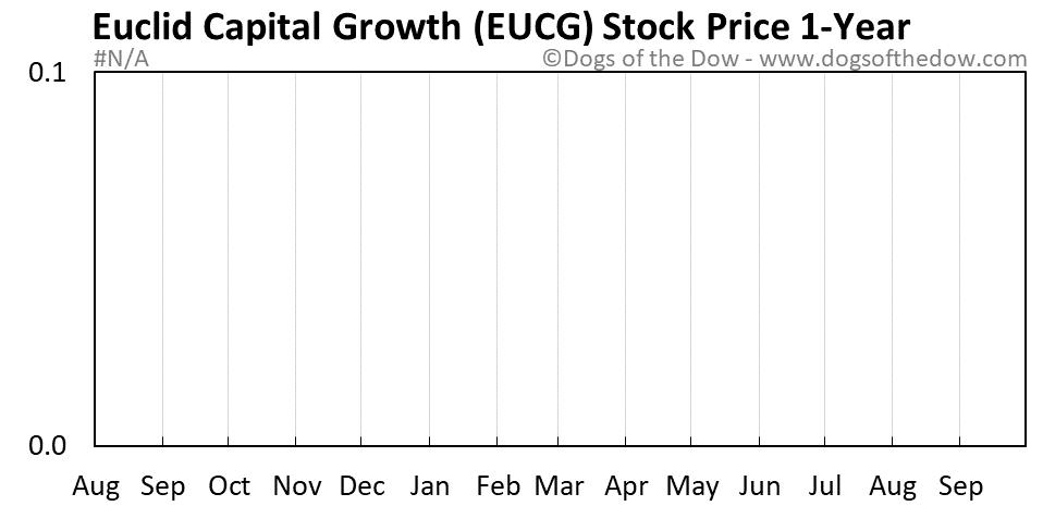 EUCG 1-year stock price chart