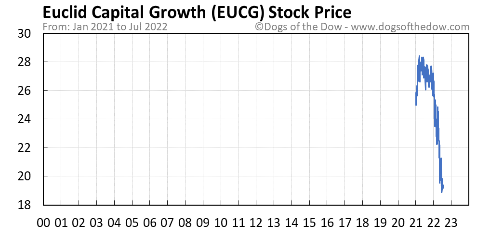 EUCG stock price chart