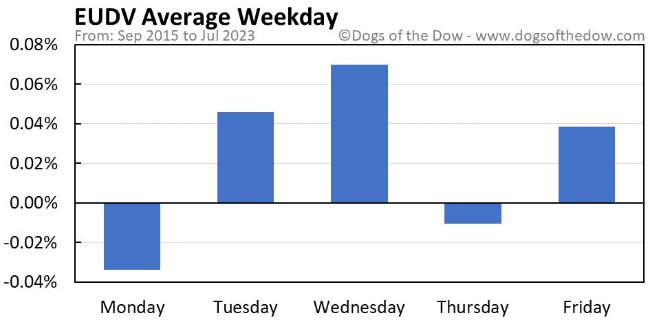 EUDV average weekday chart