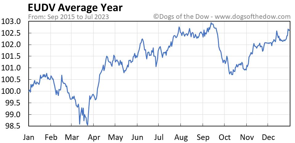 EUDV average year chart