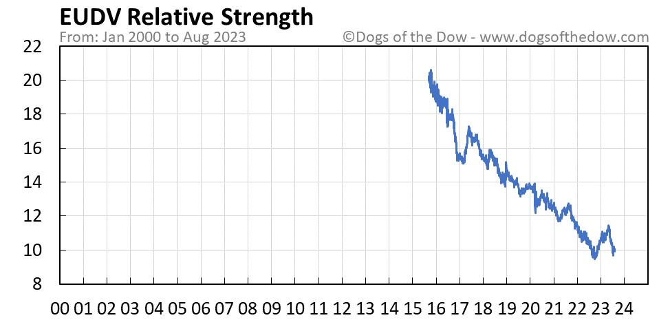 EUDV relative strength chart