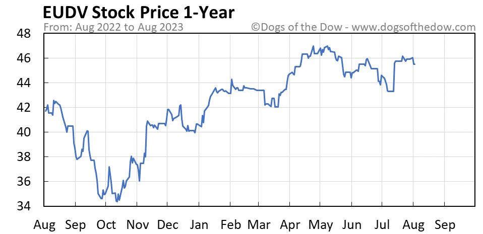EUDV 1-year stock price chart