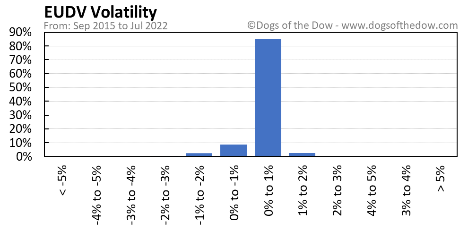 EUDV volatility chart