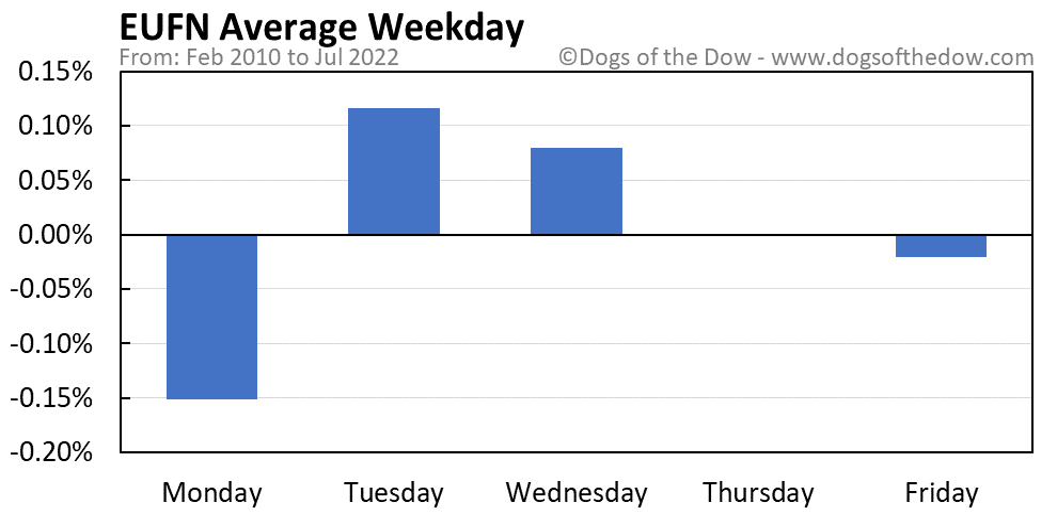 EUFN average weekday chart