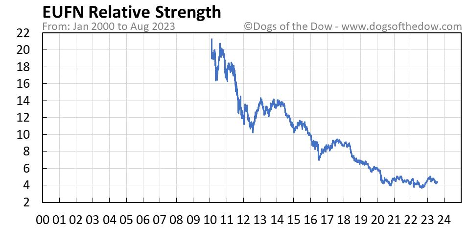 EUFN relative strength chart