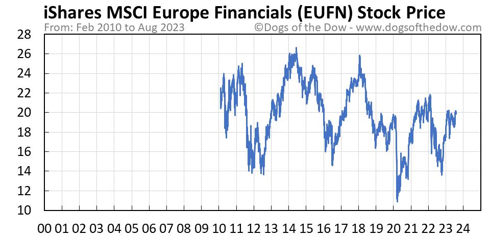 EUFN stock price chart