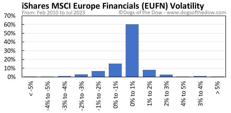 EUFN volatility chart