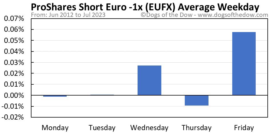 EUFX average weekday chart