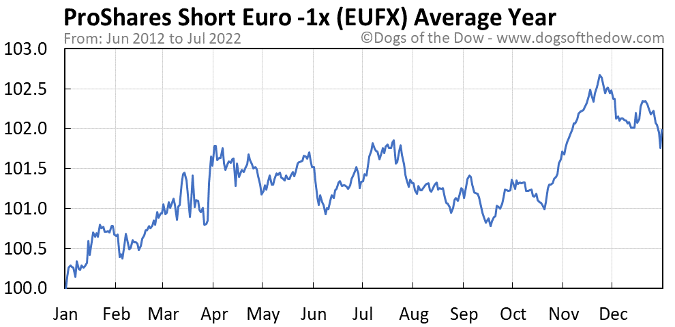 EUFX average year chart