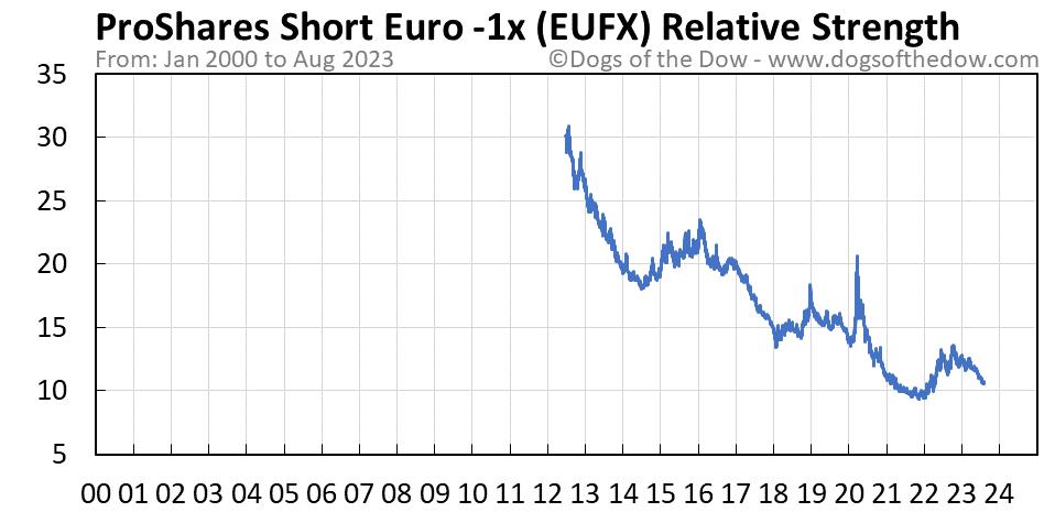 EUFX relative strength chart