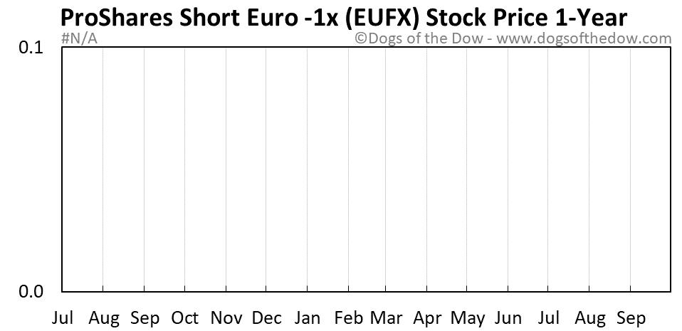 EUFX 1-year stock price chart