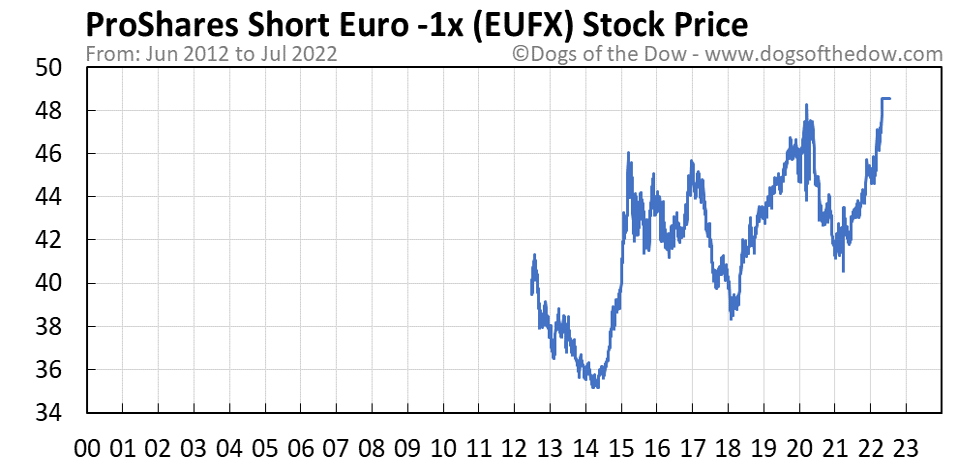 EUFX stock price chart