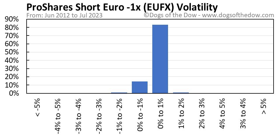 EUFX volatility chart