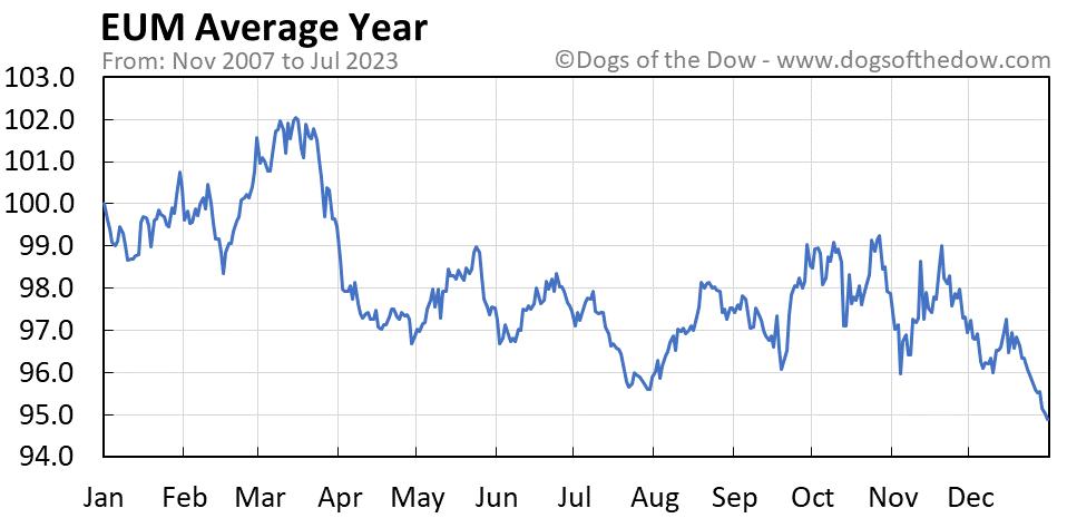 EUM average year chart
