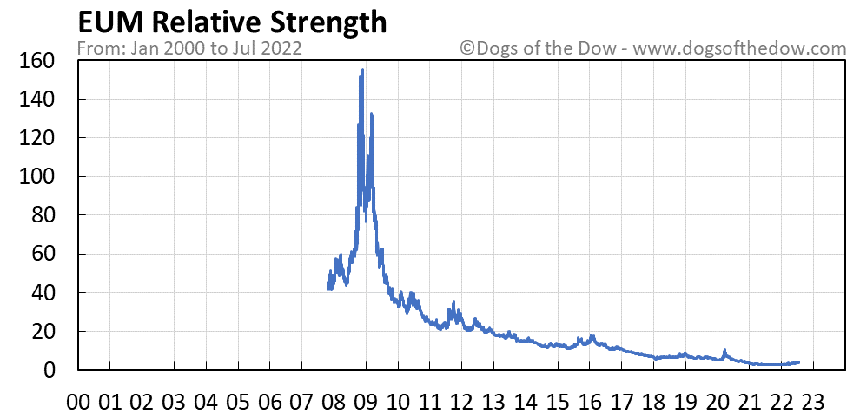 EUM relative strength chart