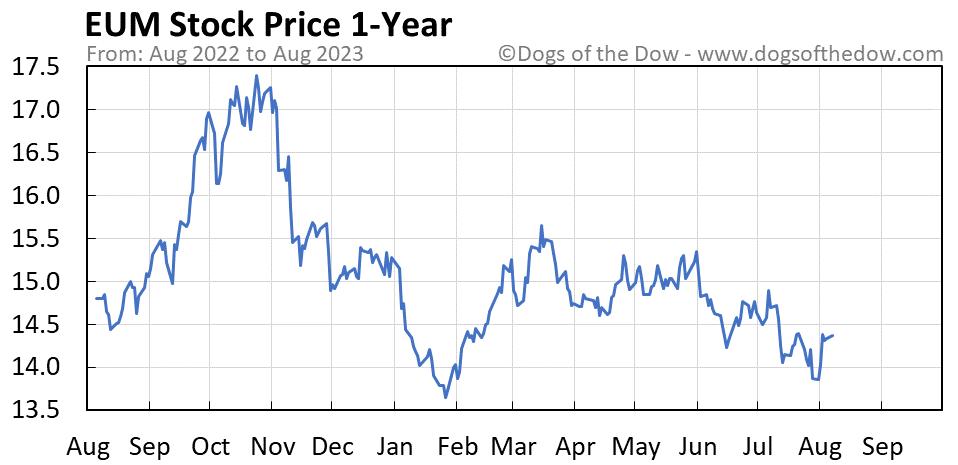 EUM 1-year stock price chart