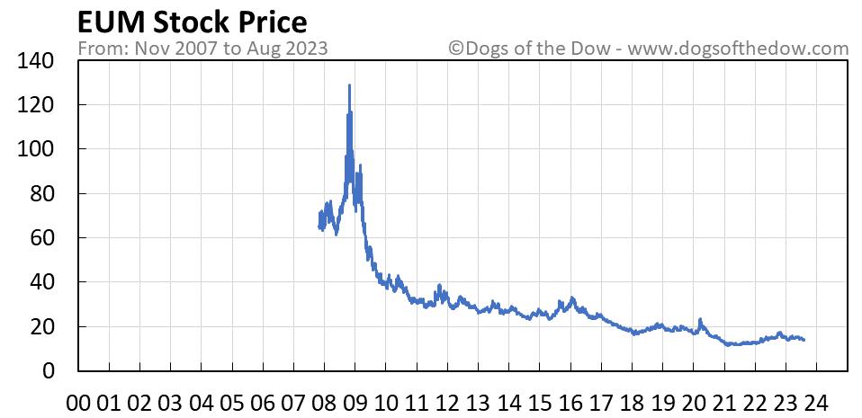 EUM stock price chart
