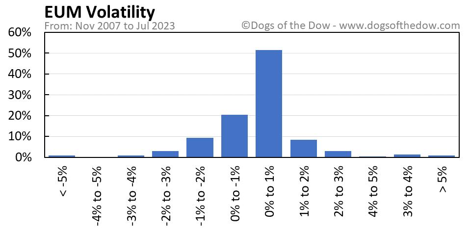 EUM volatility chart