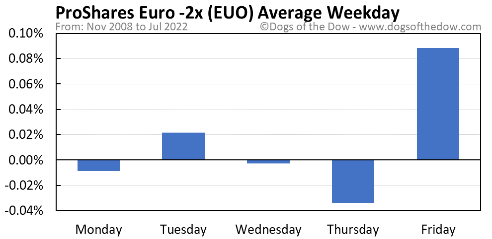 EUO average weekday chart