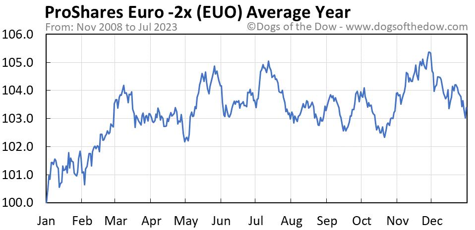 EUO average year chart