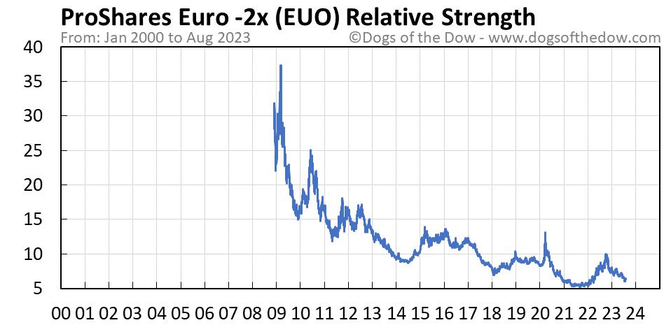 EUO relative strength chart
