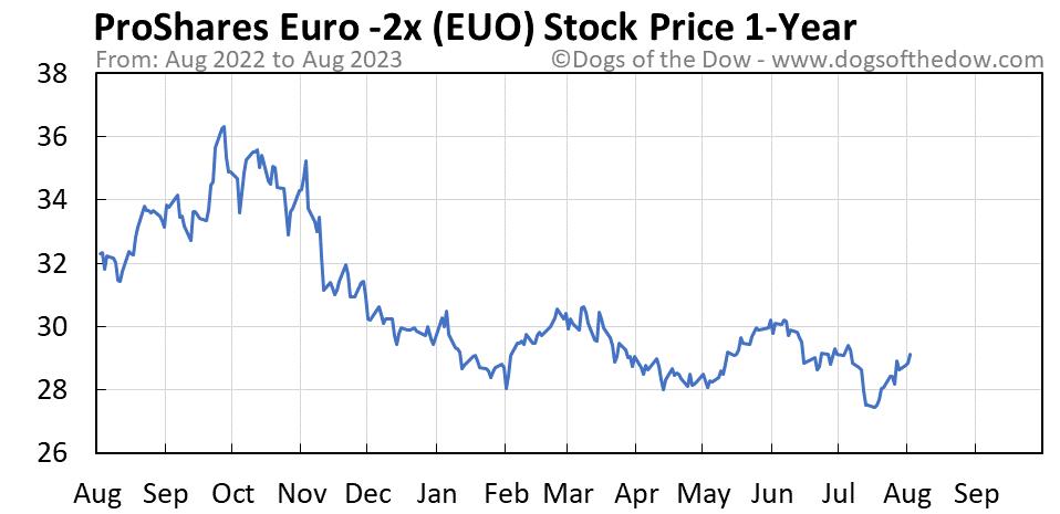 EUO 1-year stock price chart