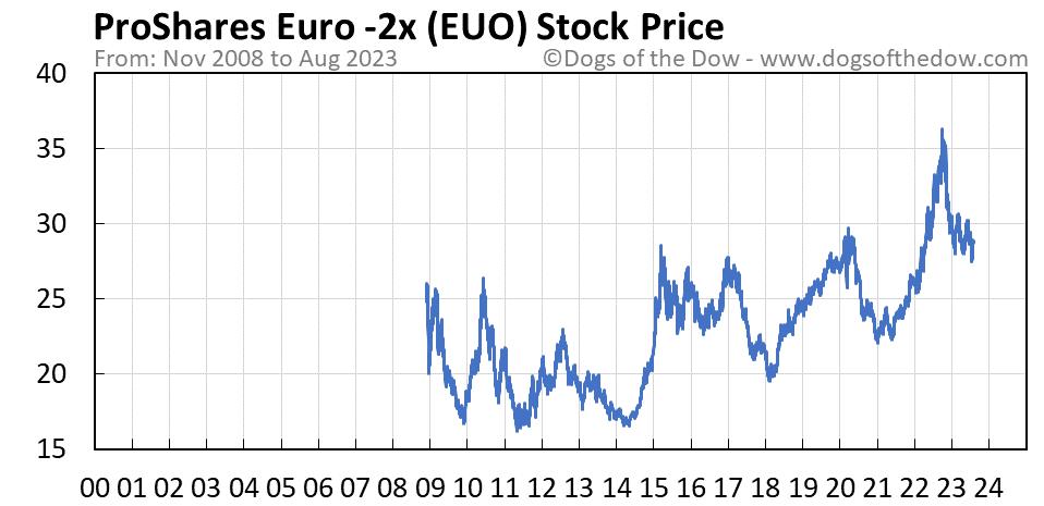 EUO stock price chart