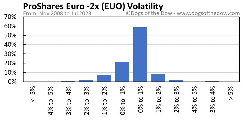 EUO volatility chart
