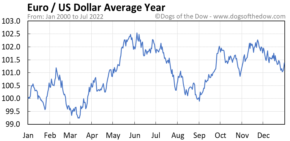 Euro vs US Dollar average year chart