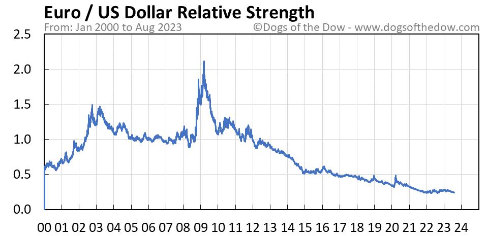 Euro vs US Dollar relative strength chart