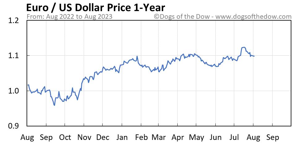 Euro vs US Dollar 1-year stock price chart
