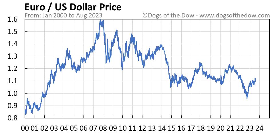 Euro vs US Dollar stock price chart