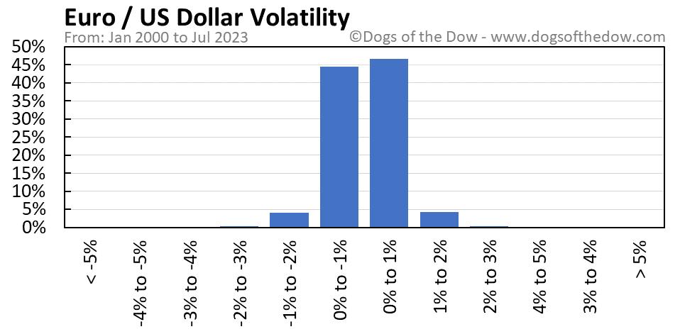 Euro vs US Dollar volatility chart