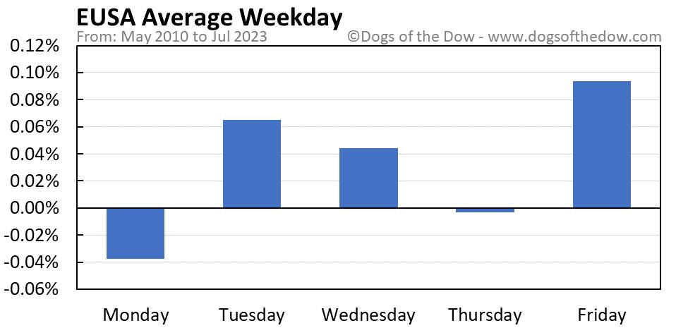 EUSA average weekday chart