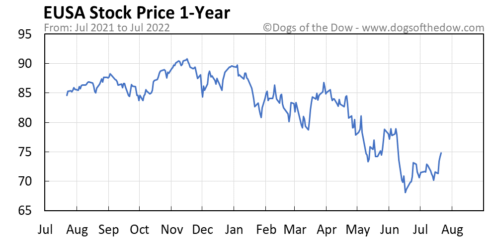 EUSA 1-year stock price chart