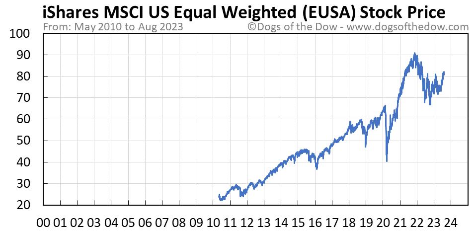 EUSA stock price chart
