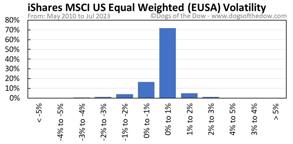 EUSA volatility chart
