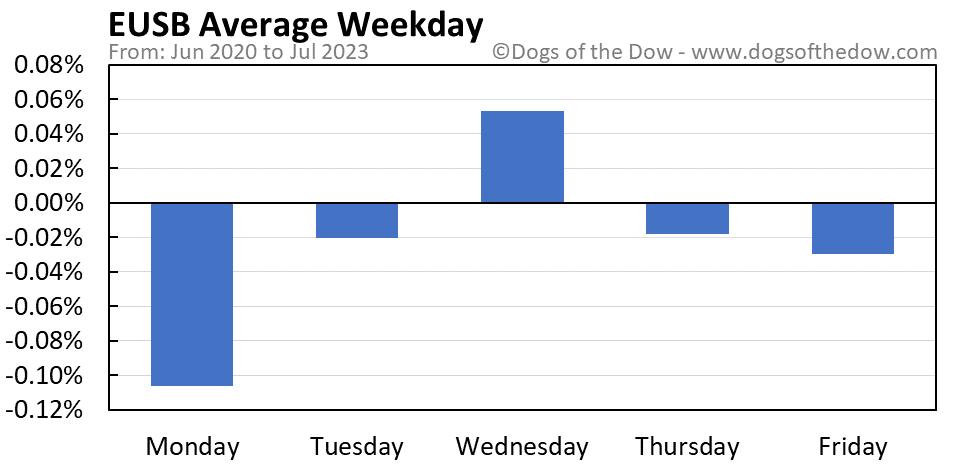 EUSB average weekday chart
