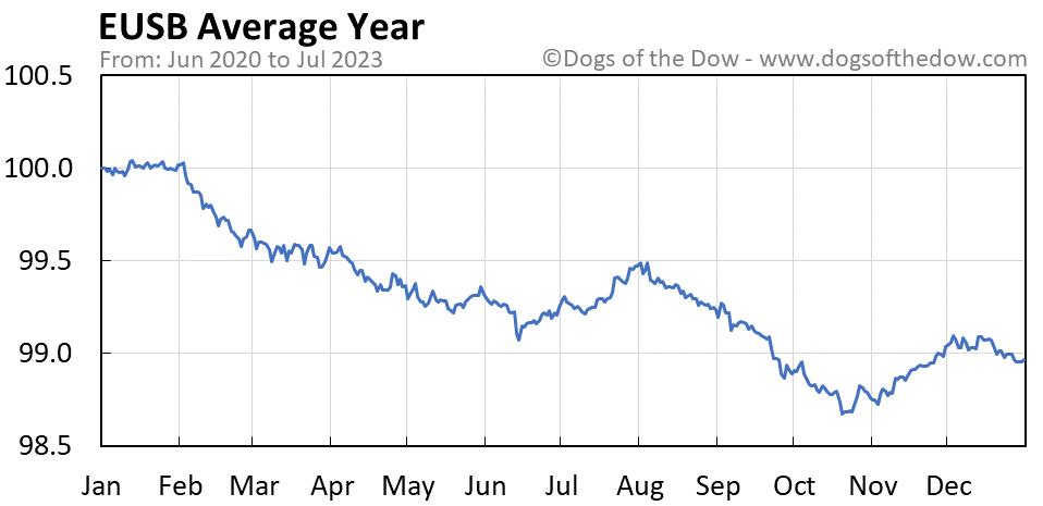 EUSB average year chart