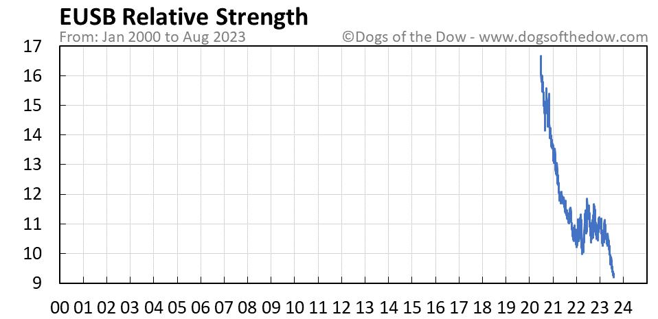 EUSB relative strength chart