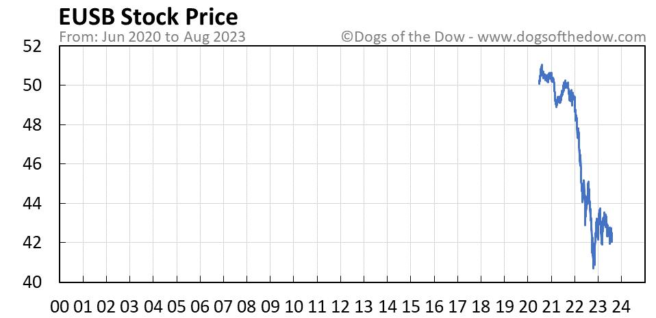 EUSB stock price chart