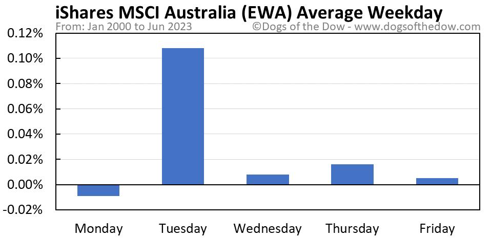 EWA average weekday chart