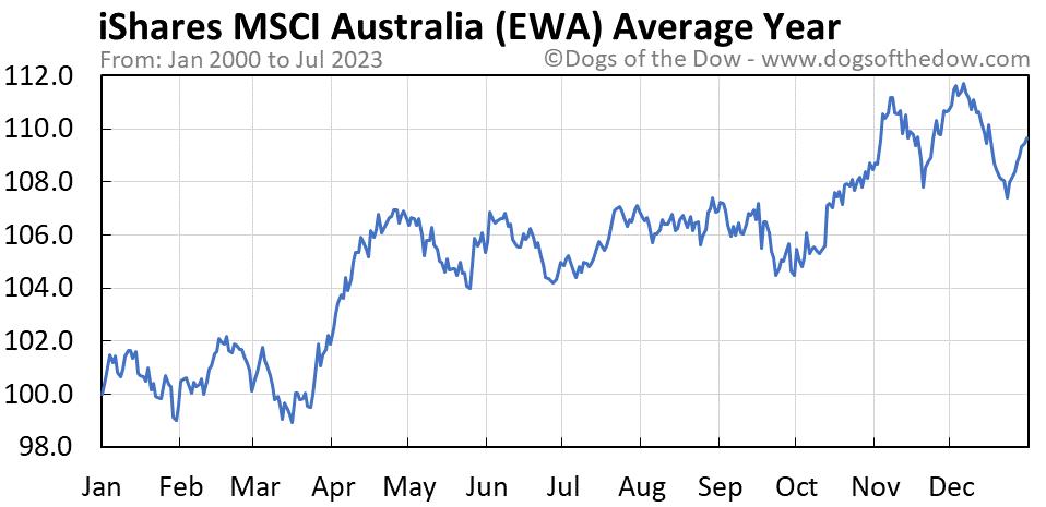 EWA average year chart